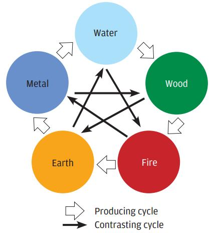 The Five Elements of Earth