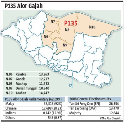 Alor Gajah is slowly progressing but more needs to be done, constituents say - Malaysia Premier