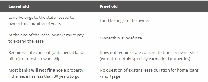 Can I Extend My Leasehold Property
