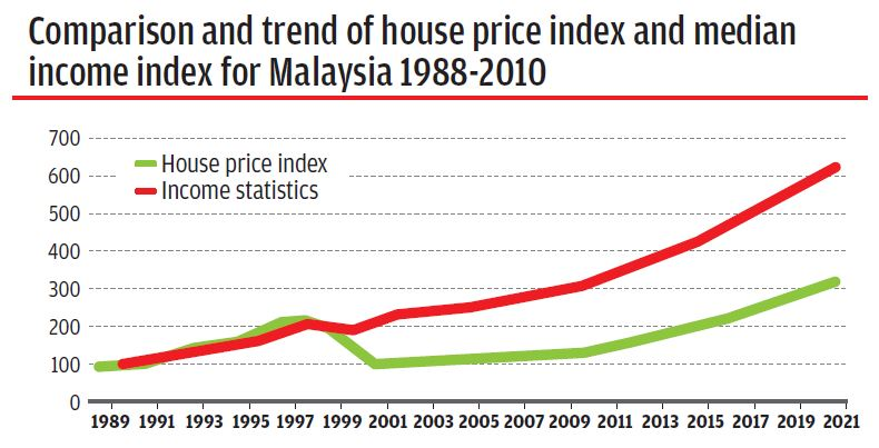 how to read house price index