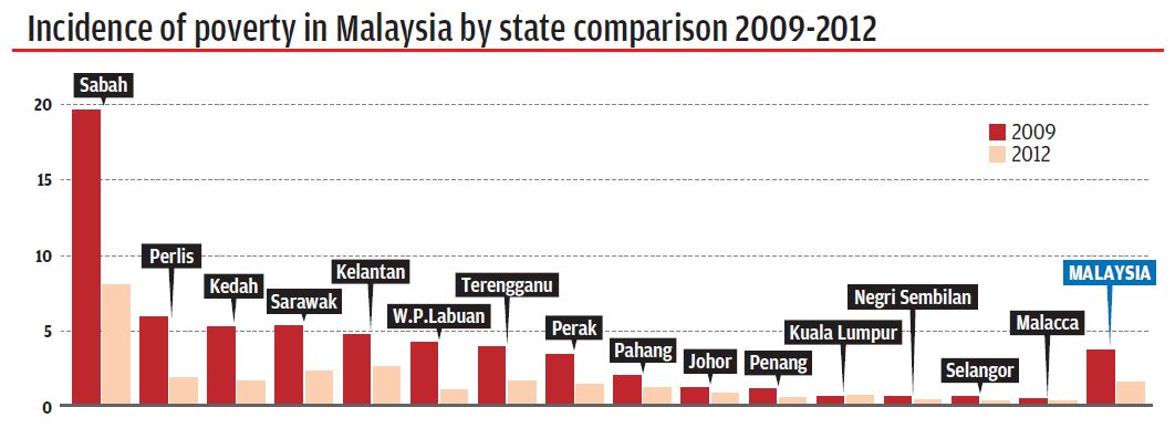 Common issue in malaysia