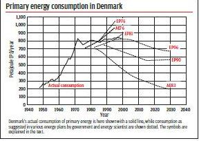 The case of Denmark- 50% energy savings for buildings