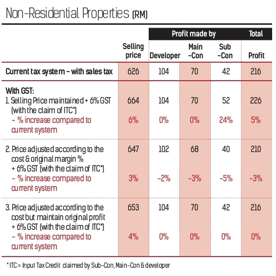 How_much_will_GST_impact_property_prices_-_Copy
