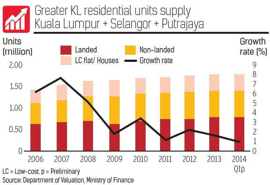 Greater KL residential units supply Kuala Lumpur + Selangor + Putrajaya