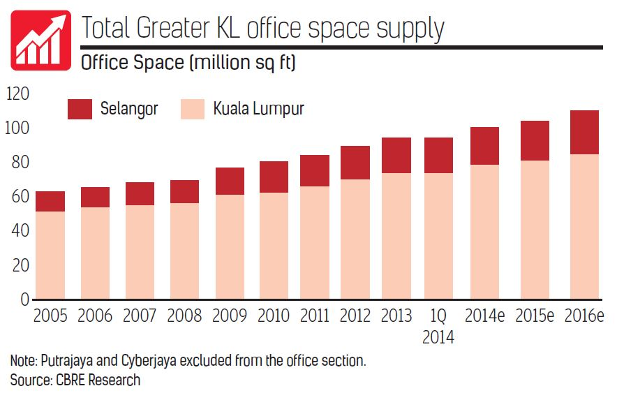 Total Greater KL office space supply