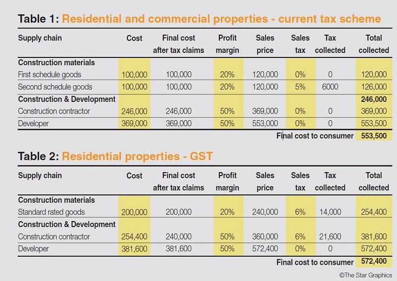 How gst will impact home prices the property market for On the property sale prices