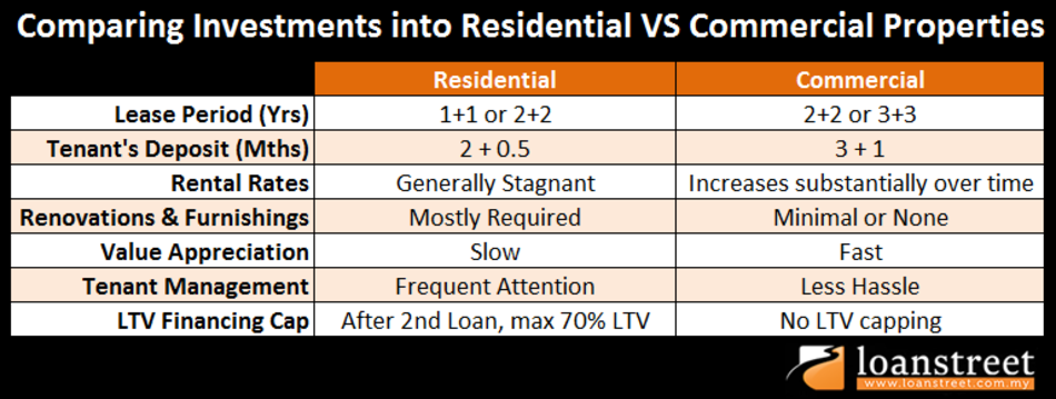 Comparing_Investments_into_Residential_VS_Commercial_Properties