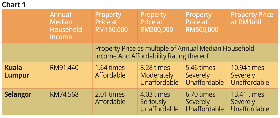 Finally an honest admission - House prices in Malaysia are unaffordable